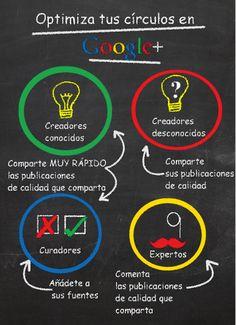 Como organizar tus círculos en Google+ #seo #infografia #googleplus