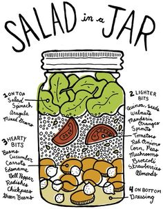 Salad in a jar 'recipe' on how to layer ingredients