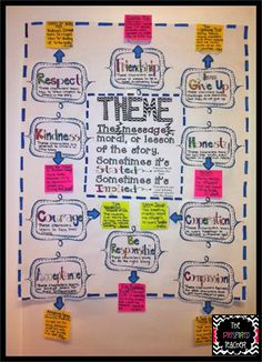 I {puffy heart} anchor charts! That is what this blog post is all about….anchor charts and my love for them. When I first started teaching, I went to the teacher stores that sell workbooks, bulletin board paper and sets, and posters. Posters that I remember from when I was a child, like this one: Who …