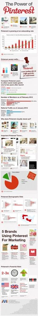 La potenza di Pinterest in infografica