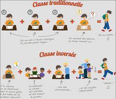 https://sites.google.com/site/classe130/classe-inversee