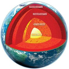 National Geographic for Kids all about the structure of the Earth