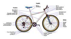 Onderdelen van een fiets