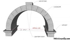 Parts of an Arch1_1