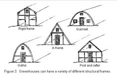 Planning and Building a Greenhouse from the West Virginia University Extension Service website - extensive information about placement, materials, ventilation, watering, and Build A Greenhouse, Greenhouse Gardening, Greenhouse Cafe, Greenhouse Growing, Small Fireplace, Cold Frame, Building A Shed, Building Ideas, Building Plans