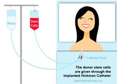 Preparing for a Stem Cell Transplant – Tips from a Stem Cell Transplant Survivor