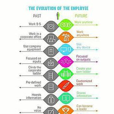 Evolution of the employee Source: LinkedIn #employees #workplace #device #focus #corporate #entrepreneur #customize #information #customer #strategy #leadership #technology #adaptable #learning #teacher