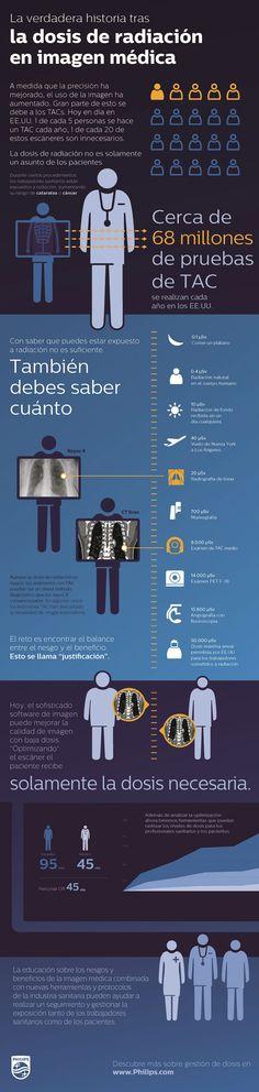 La dosis de radiación en imagen médica