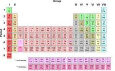 Tabel periodik unsur kimia berdasarkan nama warna dan jenis ipa information for kids about the atomic number and the periodic table urtaz Gallery