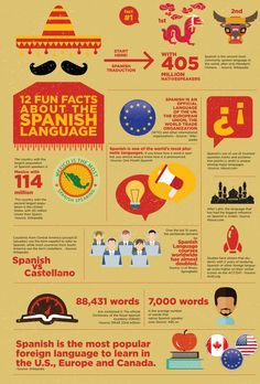12 Fun Facts about the Spanish Language. Request your free trial lesson: www.gt 12 Fun Facts about the Spanish Language. Request your free trial lesson: www. Why Learn Spanish, Learn Spanish Online, Spanish Basics, Study Spanish, Spanish 1, Learn French, Spanish Lesson Plans, Spanish Lessons Online, Spanish Language Learning