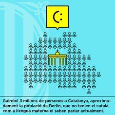 Gairebé 3 milions de persones a Catalunya, aproximadament la població de Berlin, que no tenien el català com a llengua materna el saben parlar actualment.