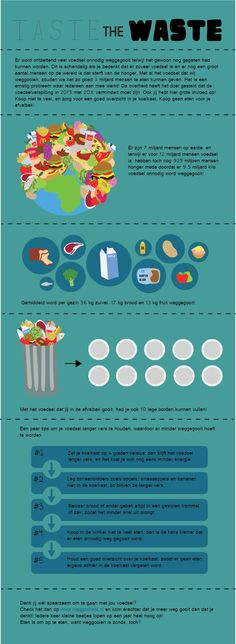 Food waste Infographic by Vivian Emmerik, via Behance