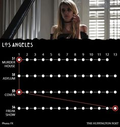 11 Ways The 'American Horror Story' Seasons Are All Connected
