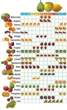 Seasons and fruit Vegetable Garden Planning, Vegetable Recipes, Baby Food Vegetables, Baby Food Recipes, Healthy Recipes, Healthy Life, Healthy Eating, Crudite, Nutrition Information