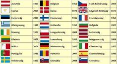 """Képtalálat a következőre: """"európa zászlói"""" Belgium, Luxembourg"""