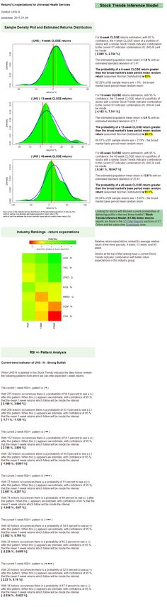 StockTrendsReporter - $UHS returns expectations. Stock Trends Report on Universal ... | StockTwits
