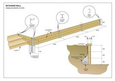 Diagram instructions for installing a retaining wall