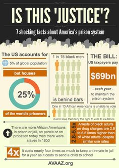 Is This Justice? 7 Shocking facts about America's Prison System [Click on this image to find a short video that offers an account of the racist CJS and the wildly disproportionate incarceration rates]--The US account for 5% of global population but houses 25% of the world's prisoners.--1 in 15 black men is behind bars--US taxpayers pay $69 billion each year to maintain the prison system--1 in 13 AAs is unable to voite due to laws that deny the right to vote to ex-felons--Source: AVAAZ.org