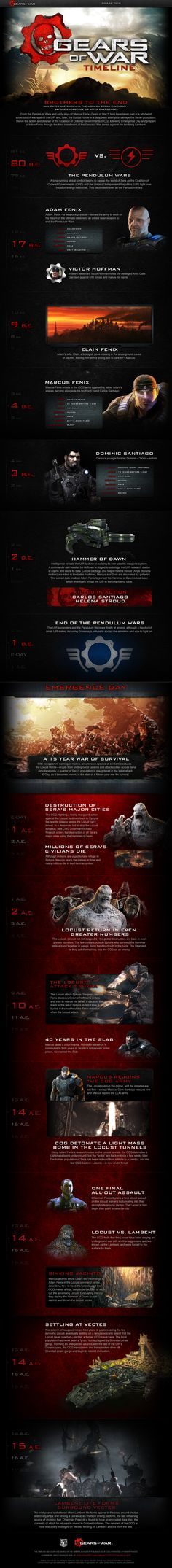 Gears of war timeline #infografia #infographic