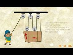 Simple Machines - What is a pulley   Lessons for kids