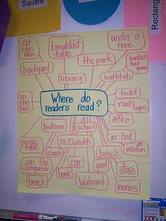 Where do readers read? Anchor Chart do with students first week!  I've always done this in list form, but I love the web!