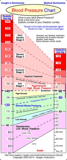 Normal Blood Pressure Chart. .