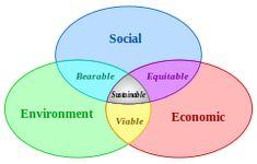 Sustainable Development - Venn diagram of Sustainable Development: at the Confluence of Three Constituent Parts.