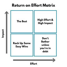 How do you know what's worth the effort when it comes to cutting expenses? Our Return on Effort matrix is all about helping you budget the smart way.