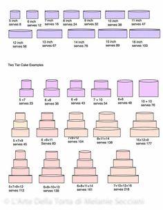 cake guide