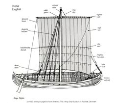 (Used with the kind permission of the Viking Ship Museum, Roskilde) Terms for Parts of Ships in English and Norse
