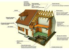 Formular constructii imobiliare