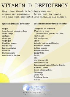 Vitamin D Deficiency can have no symptoms and severe consequences, as low Vitamin D levels are associated with health issues and disease.