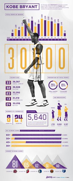 Kobe Bryant s career in numbers Informes Anuales fa4a9d14254