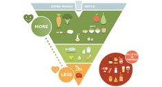 This Belgian Food Pyramid Is a Handy Cheat Sheet for Healthy Eating Healthy Eating Guidelines, Ways To Eat Healthy, Eating Healthy, Food Triangle, Belgium Food, Giving Up Smoking, Food Pyramid, Plant Protein, Greens Recipe