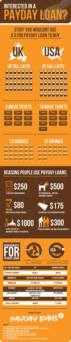 Learn more about #payday loans and #cash advances on our website: http://www.arizonapayday.com