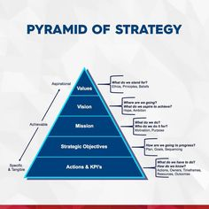 Change Management, Business Management, Business Planning, Strategy Map, Corporate Strategy, Strategy Quotes, Leadership Coaching, Leadership Development, Leadership Strategies
