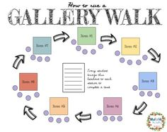 Using the Gallery Walk instructional strategy to teach important classroom routines & structures Teaching Duration: class periods What is a GALLERY WALK? Classroom Routines, Classroom Jobs, Classroom Activities, Classroom Organization, Learning Activities, Classroom Management, Flipped Classroom, Leadership Activities, Learning Quotes