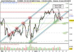 CAC 40 : Prudence en l'absence de solution pour Chypre