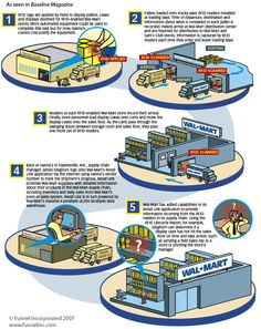 Explaining the #supply chain #logistics