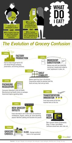 Paleo... The Evolution of Grocery Confusion Info Graphic  http://IShowFood.com/