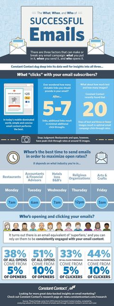 The What, When, and Who of Successful Emails #infographic #EmailMarketing #Marketing