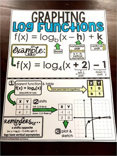 Graphing Log Functions Cheat Sheet for Algebra 2 student notebooks. A reference sheet to make logarithm functions more concrete. Algebra Help, Algebra 2, Algebra Cheat Sheet, Logarithmic Functions, Math Notes, Math Formulas, Math Classroom, Classroom Displays, Teaching Math
