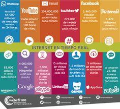 Infografía sobre internet y redes sociales en tiempo real ~ Curioseando