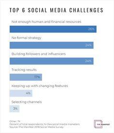 Una recente ricerca, condotta da The Manifest e Smart Insights, evidenzia come una delle principali sfide che le #aziende devono affrontare per adottare i #socialmedia all'interno del proprio business è la carenza di risorse, sia finanziare che risorse umane (26%). Per il 24% dei casi, invece, la principale sfida è l'assenza di una strategia.
