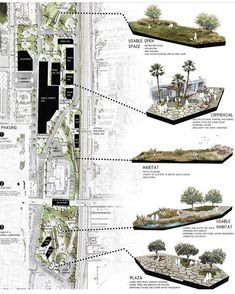 19 ideas landscape architecture presentation layout design for 2019 - . - 19 ideas landscape architecture presentation layout design for 2019 – - Landscape Architecture Drawing, Landscape Design Plans, Architecture Panel, Architecture Graphics, Urban Landscape, Landscape Structure, Architecture Portfolio, Landscape Edging, Landscape Architects