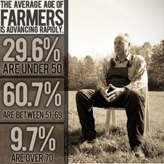 The age of farmers is advancing rapidly and with the barriers to enter into the business of farming, there are fewer 'young' farmers.