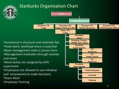 starbucks organizational chart: Our core values mcnaughton real estate pinterest