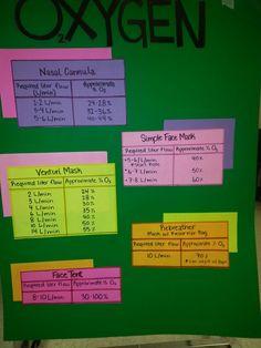 O2 therapy chart, oxygen flow chart, nursing school, oxygen delivery #nursingschool