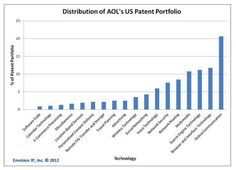 AOL and Microsoft have announced an agreement covering the sale of more than 800 AOL patents to Microsoft for $1.056 billion dollars. http://mklnd.com/InFTVF