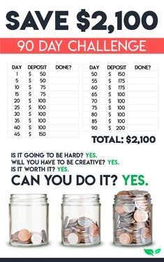 Money saving tips 417005246746104606 - Printables! Everyone's favorite thing. Swipe this copy of our 90 Day Savings Challenge and start saving more money today with this budget printable Source by caralpalmer Ways To Save Money, Money Tips, Money Saving Tips, Money Hacks, Money Budget, Saving Ideas, Managing Money, Money Savers, 52 Week Money Challenge